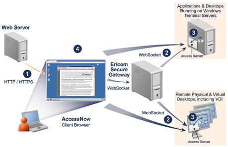 AccessNow components