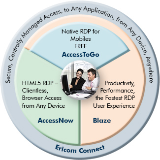 Remote access to any application from any device including desktops