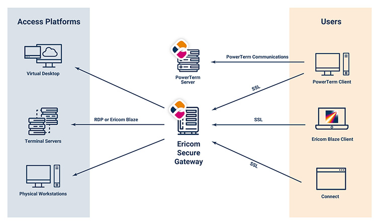 Architecture: Ericom Secure Gateway