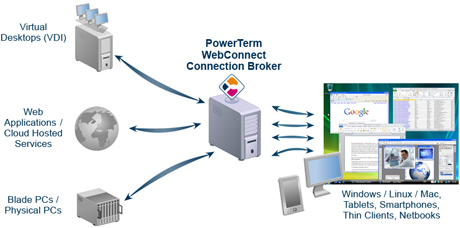 Customize your VDI / TS Connection Broker to your IT