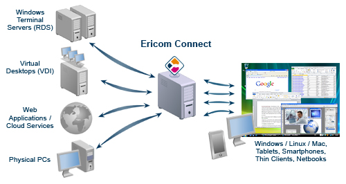 secure remote access solutionsericom