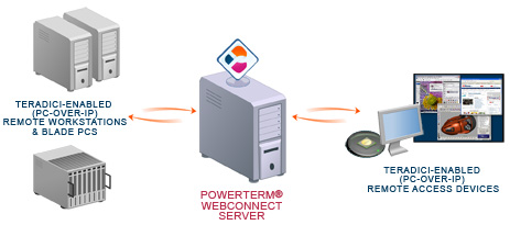 Connectivity between Dell's Remote Access Devices to the Remote Workstations Via PowerTerm WebConnect