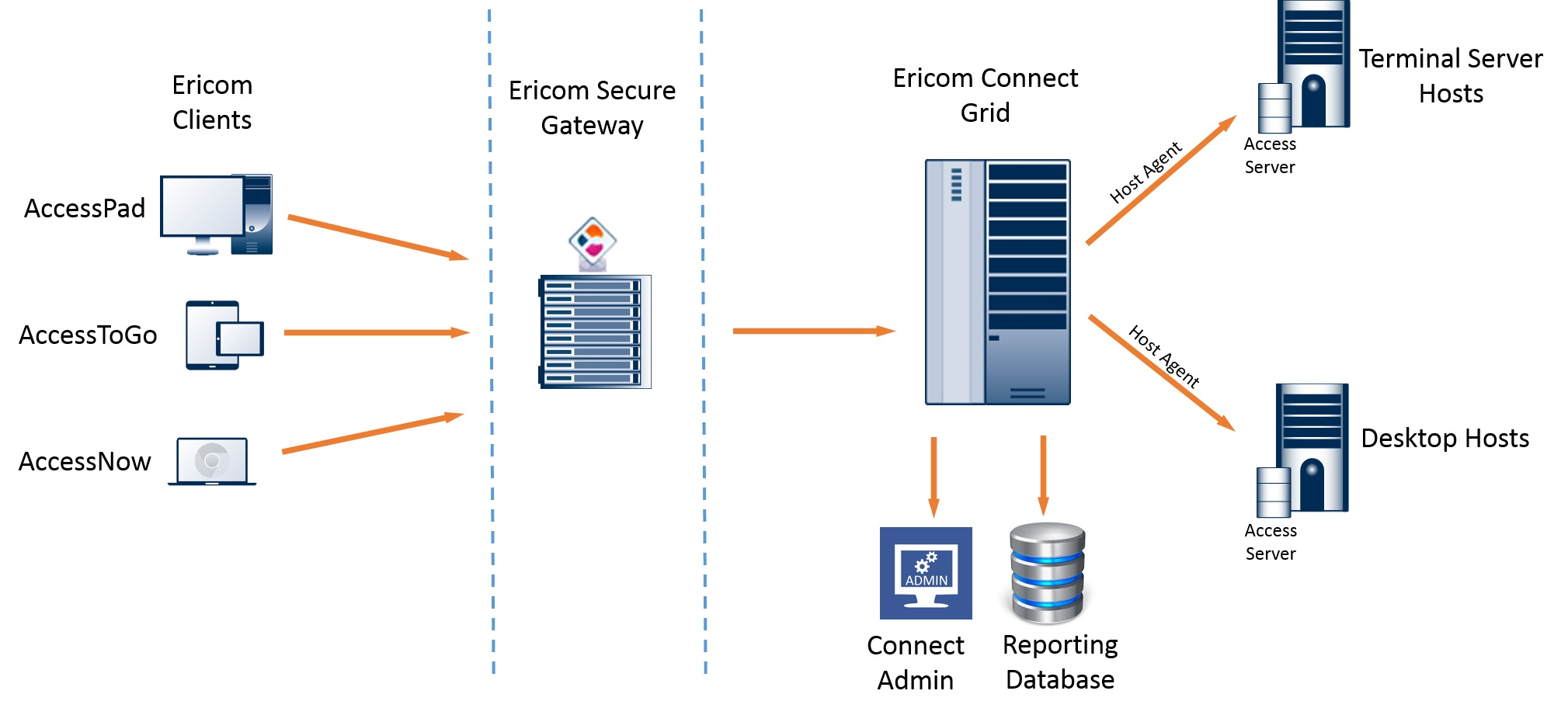 Ericom Connect Logical Architecture