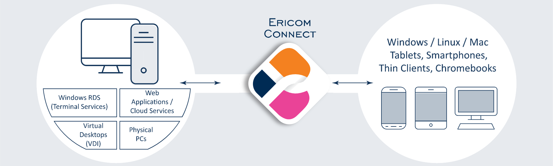 Secure Remote Access Solutions by Ericom